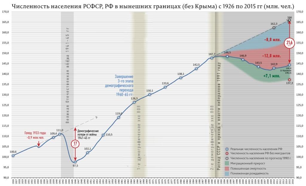 Инфовойна: сокращение численности населения